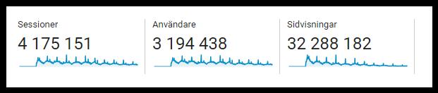 Statistik från Google Analytics över FarbrorTorsten.com